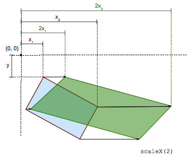 transform-functions-scaleX_2.png
