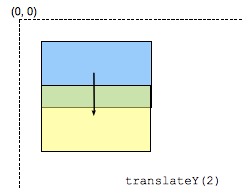 transform-functions-translateY_2.png