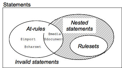 css syntax - statements Venn diag.png