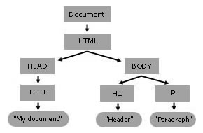 image:Using_the_W3C_DOM_Level_1_Core-doctree.jpg