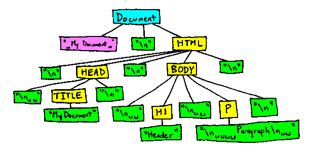 Whitespace in the DOM - Web APIs | MDN