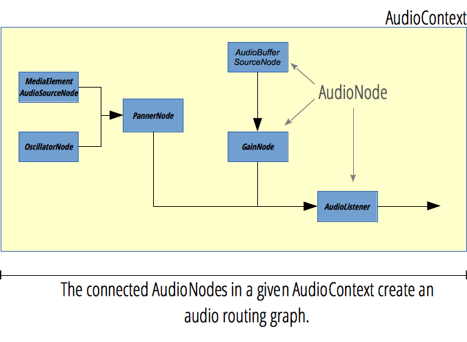 AudioNodes participating in an AudioContext create a audio routing graph.