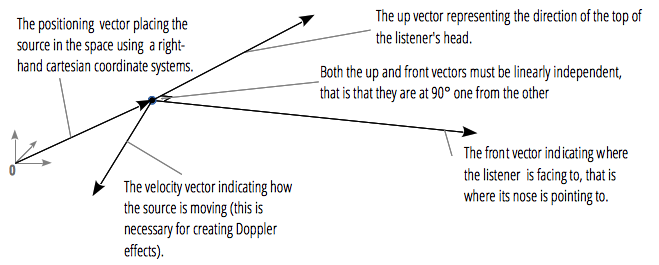 We see the position, velocity, up and front vectors of an AudioListener, with the up and front vectors at 90° each from the other