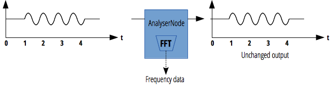 Without modifying the audio stream, the node allows to get the frequency and time-domain data associated to it, using a FFT.