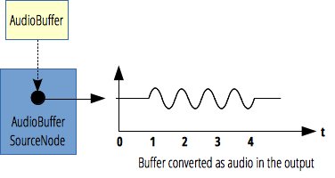 The AudioBufferSourceNode takes the content of an AudioBuffer and m