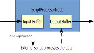 The ScriptProcessorNode stores the input in a buffer, send the audioprocess event. The EventHandler takes the input buffer and fill the output buffer which is sent to the output by the ScriptProcessorNode.