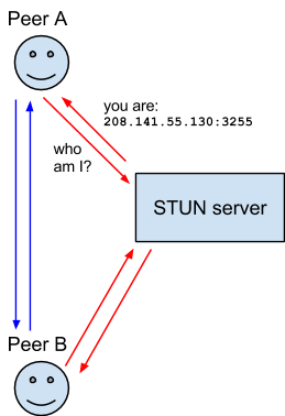 An interaction between two users of a WebRTC application involving a STUN server.