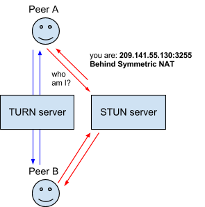 An interaction between two users of a WebRTC application involving STUN and TURN servers.