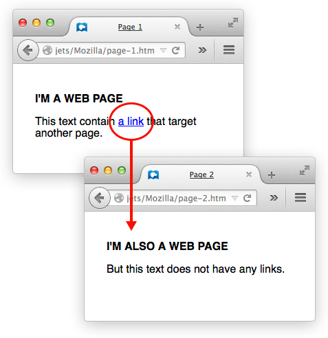 Example of a basic display and effect of a link in a web page