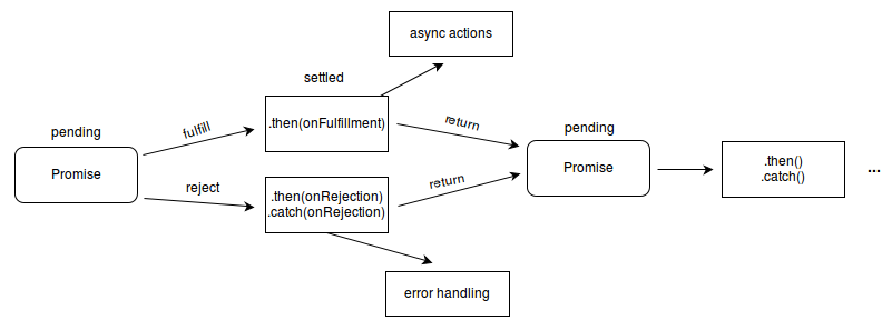 Promise states on MDN