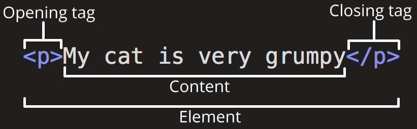 Breakdown of an HTML element's components