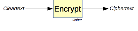 How encryption works.