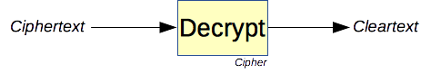 The decryption primitive.