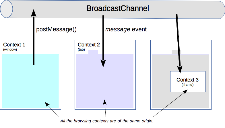 The principle of the Broadcast Channel API