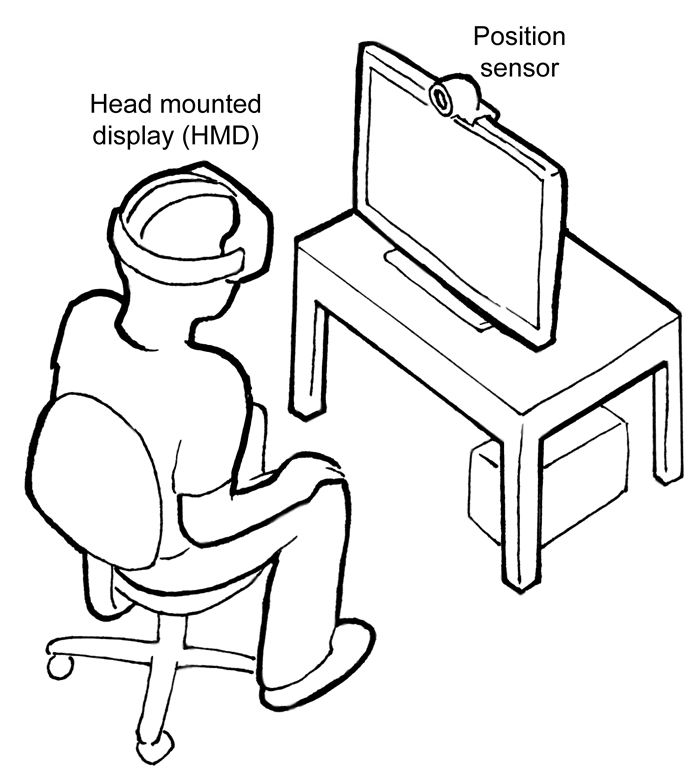 "Sketch of a person in a chair with wearing goggles labelled ""Head mounted display (HMD)"" facing a monitor with a webcam labelled ""Position sensor"""