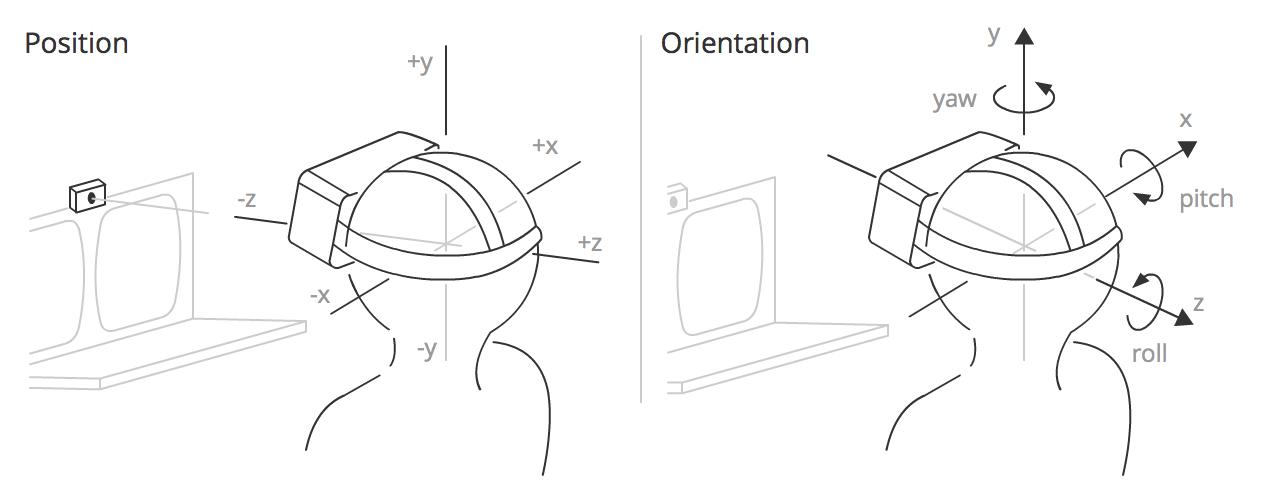 Position and Orientation VR setup