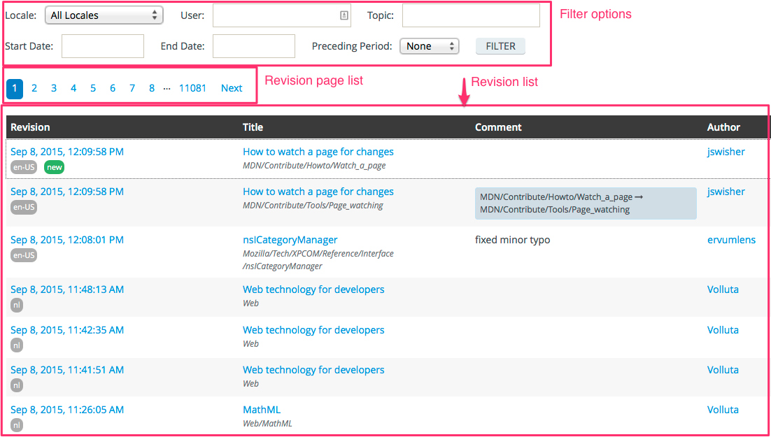 Annotated screenshot of main revision dashboard view