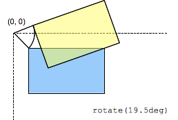 rotate() - CSS | MDN