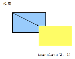 translate() - CSS: Cascading Style Sheets | MDN