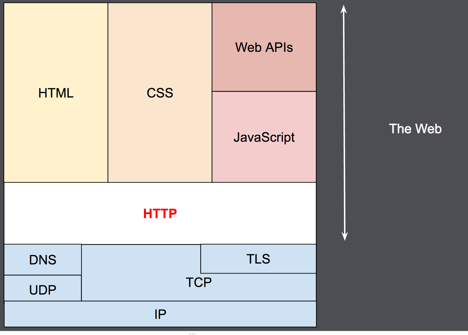 HTTP as an application layer protocol, on top of TCP (transport layer) and IP (network layer) and below the presentation layer.
