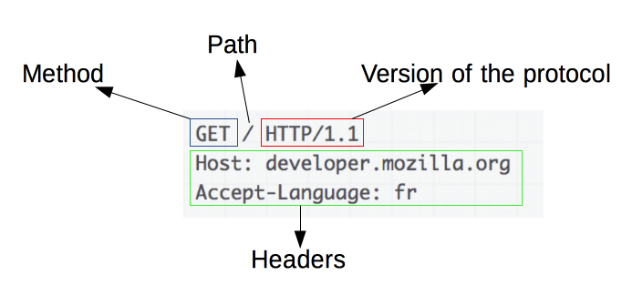 A basic HTTP request