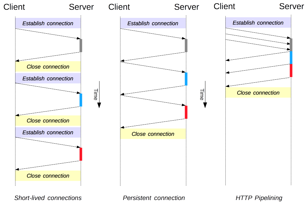 Compares the performance of the three HTTP/1.x connection models: short-lived connections, persistent connections, and HTTP pipelining.