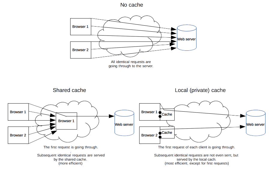 What a cache provide, advantages/disadvantages of shared/private caches.