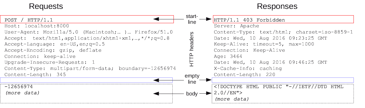 http message structure