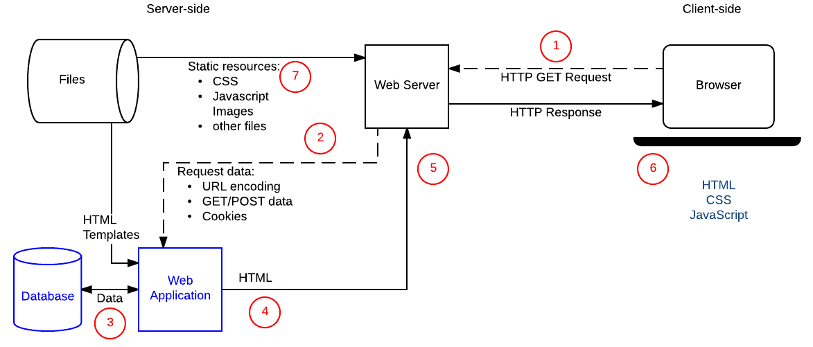 A simplified diagram of a web server that uses server-side programming to get information from a database and construct HTML from templates. This is the same diagram as is in the Client-Server overview.