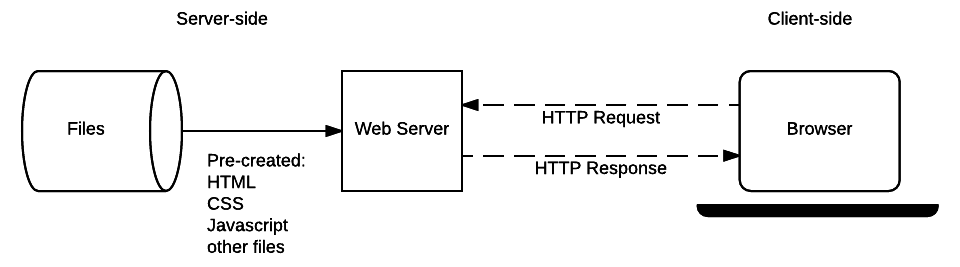 Introduction to the server side - Learn web development | MDN