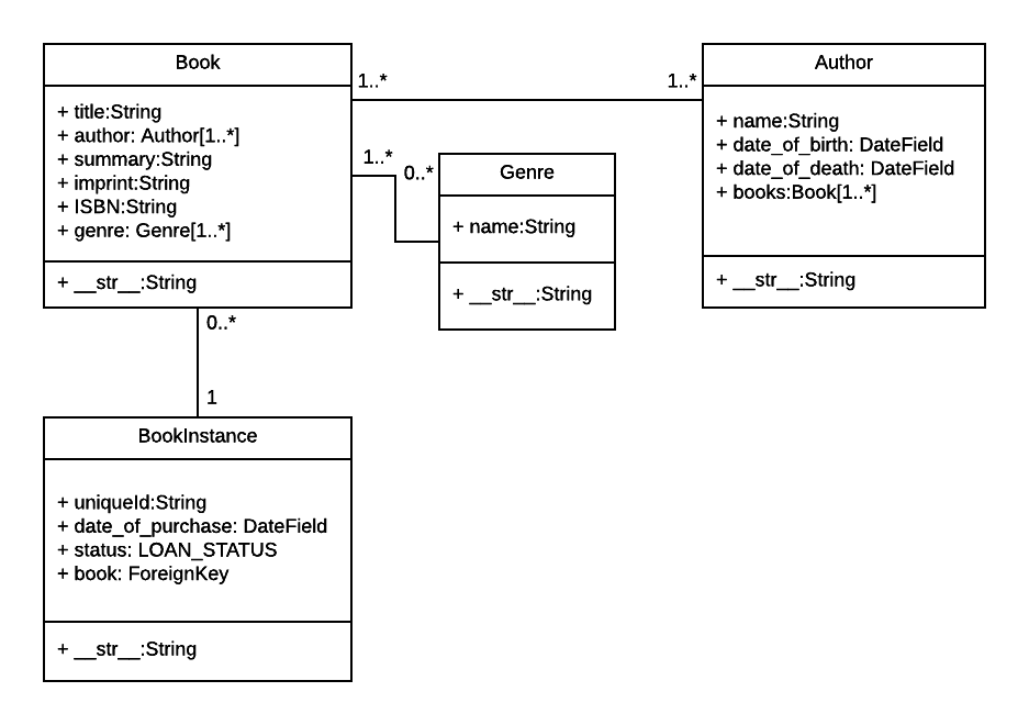 LocalLibrary Model UML - v3