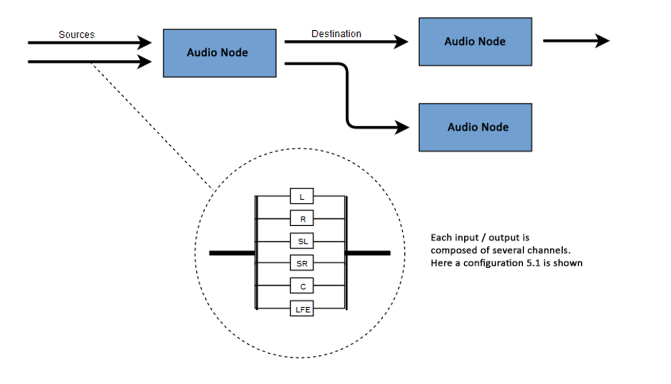 Show the ability of AudioNodes to connect via their inputs and outputs and the channels inside these inputs/outputs.
