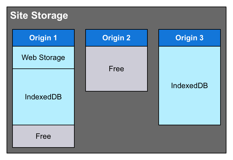 A diagram showing how the site storage pool consists of multiple storage units that contain data from various APIs as well as possible unused space left before the quota is reached.