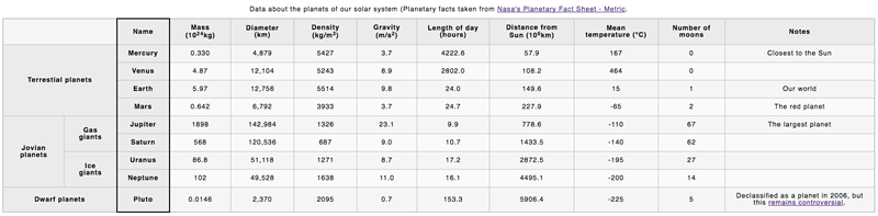 Planets Information Table