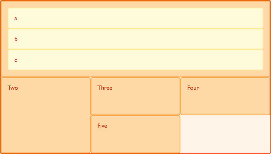 Nested grid in flow