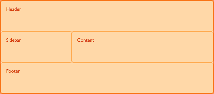 An image showing a simple two column layout with header and footer