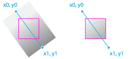 Canvasrenderingcontext2d Createlineargradient Web Apis Mdn Xy + y > xy + x subtract xy from both sides to get: canvasrenderingcontext2d