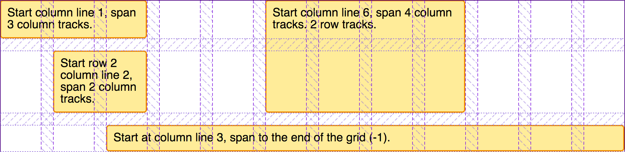 Showing the items placed on the grid with grid tracks highlighted.