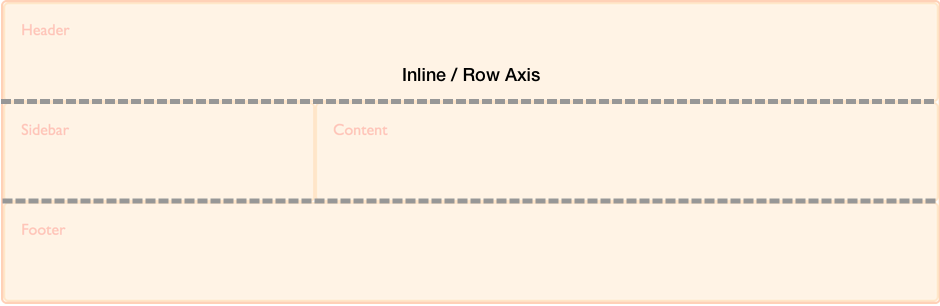 Diagram showing the inline axis in CSS Grid Layout.