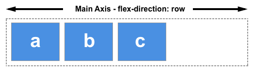 If flex-direction is set to row the main axis runs along the row in the inline direction.
