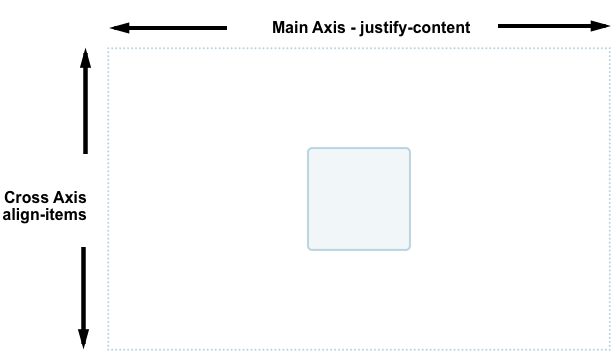 A containing element with another box centered inside it.