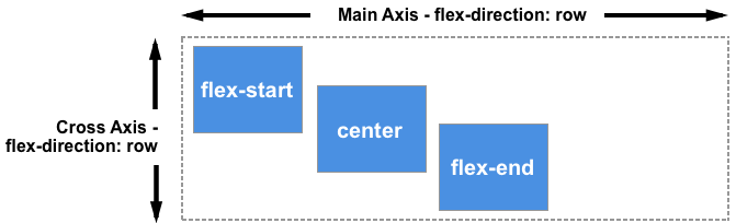 Three items, the first aligned to flex-start, second to center, third to flex-end. Aligning on the vertical axis.
