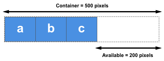 Three items, each 100 pixels wide in a 500 pixel container. The available space is at the end of the items.