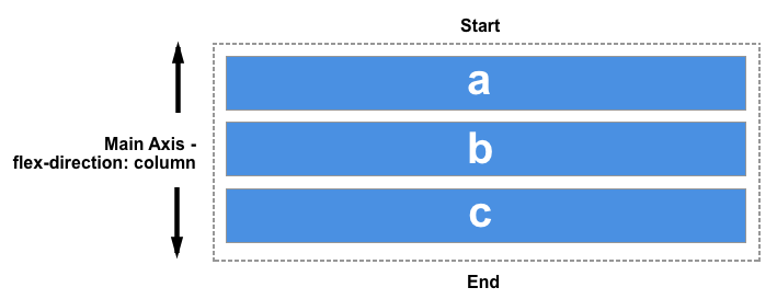 Diagram showing start at the top and end at the bottom.
