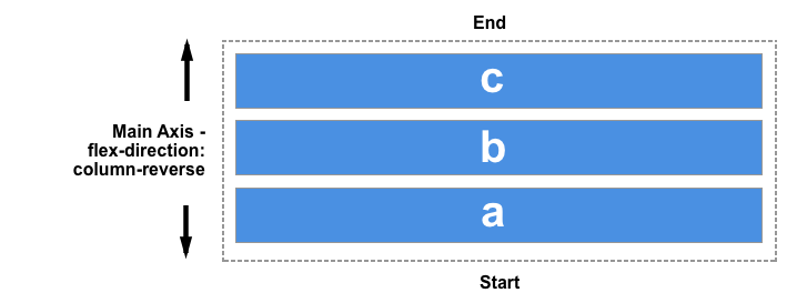 Diagram showing end at the top and start at the bottom