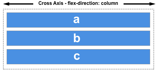 The cross axis runs along the row.