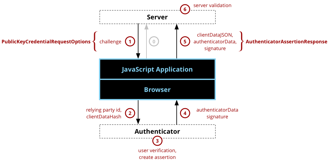 WebAuthn authentication component and dataflow diagram