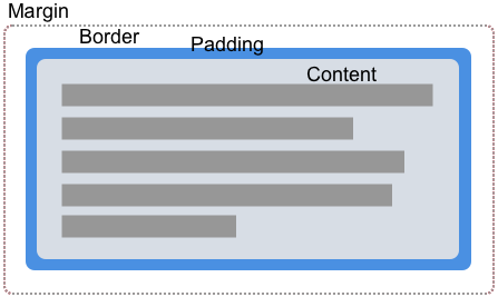 The Box Model consists of the margin, border, padding and content boxes.