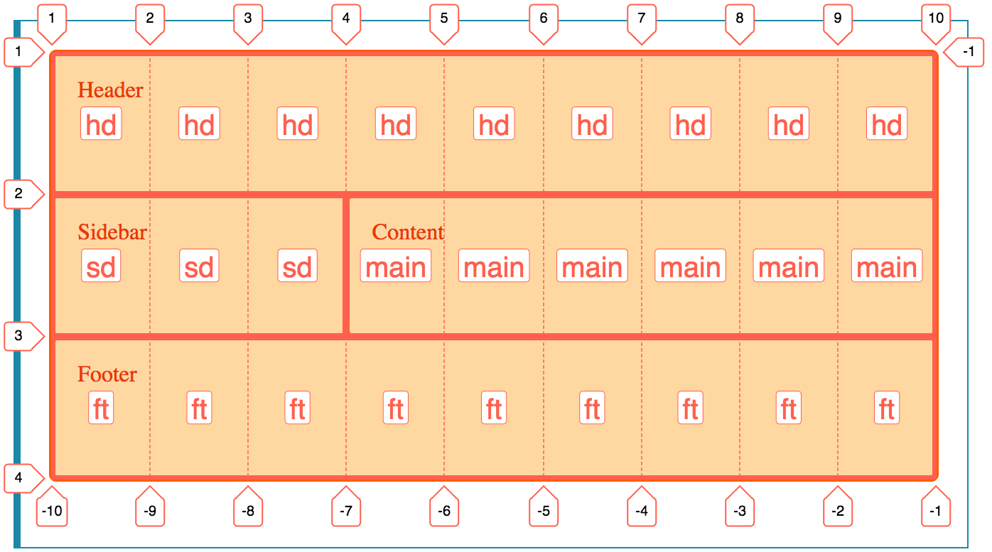 A CSS grid overlay with named area names displayed