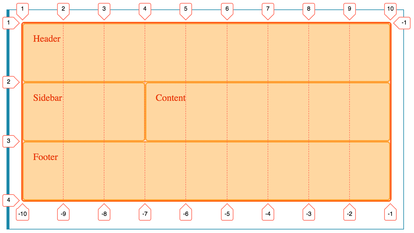 A CSS grid overlay with named area names not displayed